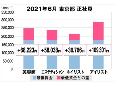 美プロ調べ「2021年6月 最低賃金から見る美容業界の給料調査」~東京版~
