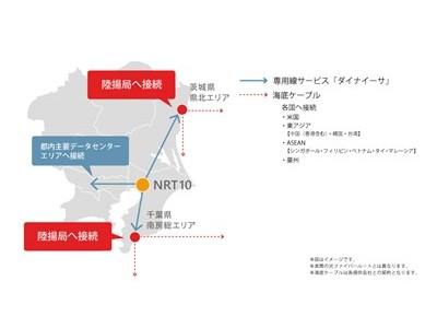 アルテリア・ネットワークス、MCデジタル・リアルティの 東京第二データセンター(NRT10)へ100Gbps専用線設備の設置を決定