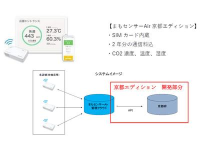 換気状態を見える化【まもセンサーAir】取扱開始 京都府「京の飲食」安全対策向上事業向けにカスタマイズし推奨機器となりました
