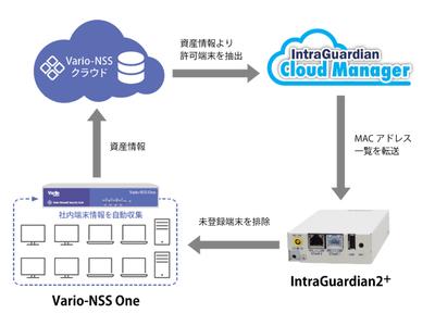 管理外の未登録端末を検知排除「Vario Network Security Suite」と「IntraGuardian2+」がシステム連携