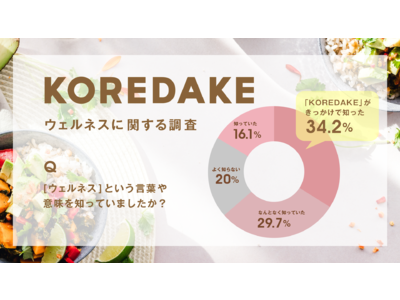 『KOREDAKE』ウェルネスに関する調査:コロナ禍によって、96%のユーザーが身体の健康だけではなく、心や生活の在り方を見直したいと回答。