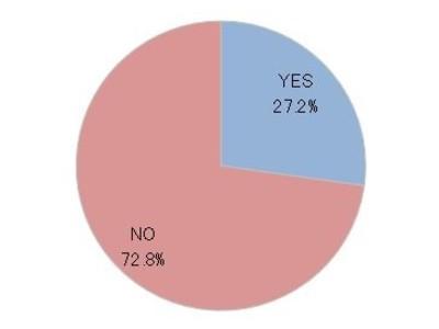 """~女性の健康に関するアンケート調査より~「若いうちから""""かかりつけ婦人科医""""がいた方が良い」89.3%が回答 しかし、女性特有の不調に対処していない現状も"""