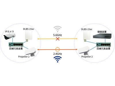 【業界初】異なる帯域のWi-Fi回線冗長化で監視カメラ映像が途切れない