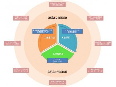 アスタミューゼ、「0→1」フェーズに特化した新規事業創出/提携投資支援プログラム『ICP (Innovation Challenge Planning)』を提供開始