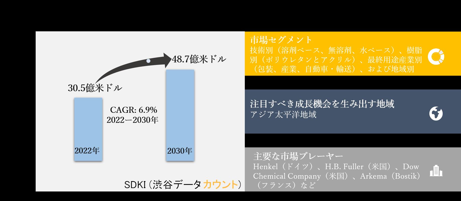 ラミネート接着剤市場ー技術別(溶剤ベース、無溶剤、水ベース)、樹脂別(ポリウレタンとアクリル)、最終用途産業別(包装、産業、自動車・輸送)、および地域別ー世界的な予測2030年