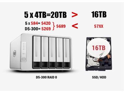 TerraMaster、AmazonプライムデーでD5-300およびD5 Thunderbolt 3を特価販売開始