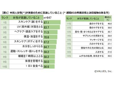 中国人女性の美容に対する意識と支出金額調査