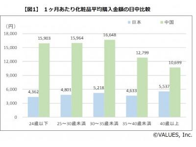 中国人女性の化粧品・サプリメント購入金額は日本人女性の2倍以上!?革新性を好む中国人女性が高級ブランドでも惜しみなく購入する結果に 日中女性の美容に関する支出金額・ブランドイメージを調査