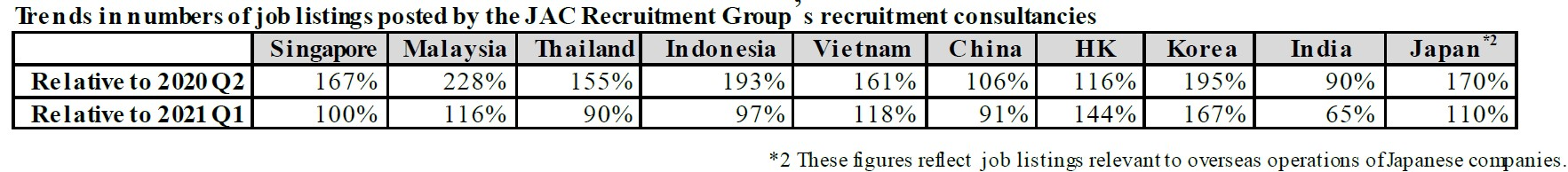 Asia's Recruitment Market Mounting Rapid Recovery