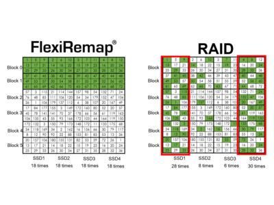 AccelStor社独自のRAIDソフトウェア技術FlexiRemap(R)のカラクリを日本初公開します。