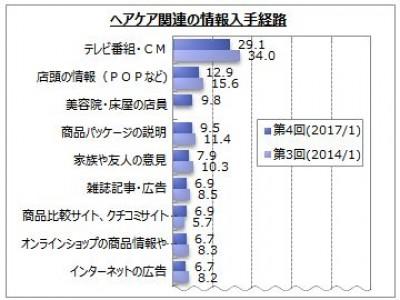 【ヘアケアに関するアンケート調査】