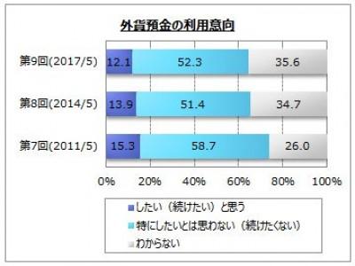 【外貨預金に関するアンケート調査】