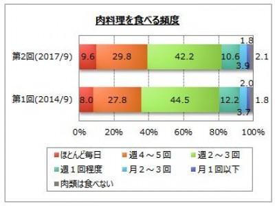 【精肉類・肉料理に関するアンケート調査】