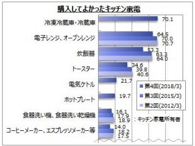【キッチン家電に関するアンケート調査】