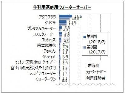 【ウォーターサーバーの利用に関するアンケート調査】