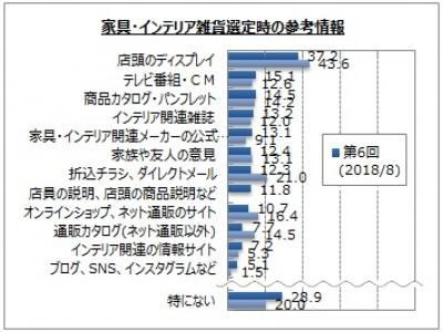 【インテリアに関するアンケート調査】