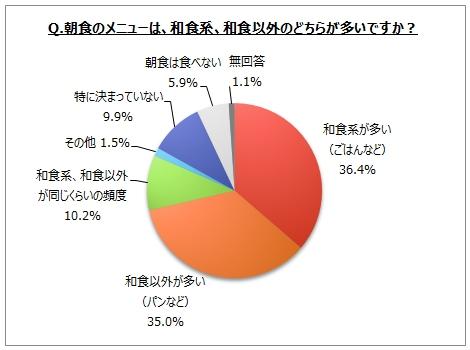 【和食に関するアンケート調査】好きな和食メニューは「寿司」が8割強、「刺身」「天ぷら」「うどん、そば... 画像