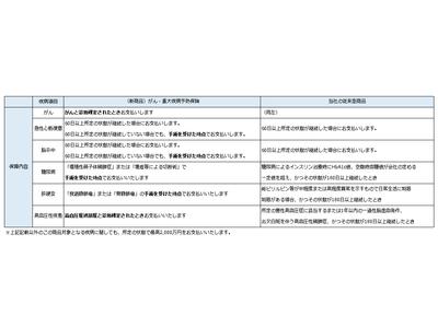 """""""最高2,000万円""""に大幅増額!  ネットで簡単申し込み「がん・重大疾病予防保険」新発売!"""