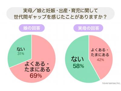日本初の祖父母専用育児アプリが誕生!/累計350万DLのninaruシリーズよりリリース
