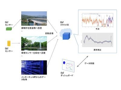 Search Space株式会社、IoTデータを使ったAI開発を加速させる「I2oT」の提供を開始