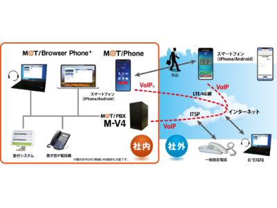 パソコン・スマートフォンを会社の電話機として活用。どこでもビジネスコミュニケーションを実現するMOT/PBX M-V4の提供開始