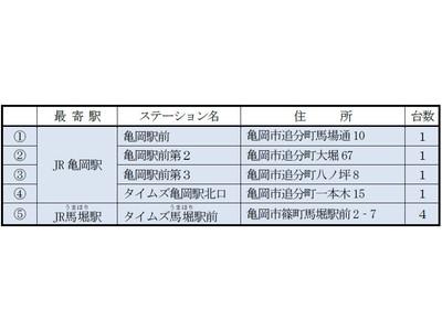 「森の京都」エリアでもカーシェアリングがスタート! 〈「森の京都」「お茶の京都」をカーシェアリングでめぐろう〉