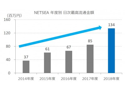 【SynaBiz】「大恐竜祭」 が絶好調! 国内最大級 BtoBモール「NETSEA」が過去最高の流通額を更新!