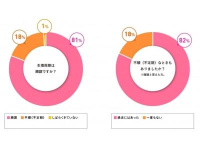 9割が「男性は生理を理解していない」と回答 女性1,115人の生理事情を調査