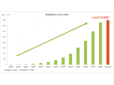 写真・イラスト・動画・音楽素材のマーケットプレイスPIXTA、販売中のデジタル素材点数が4,000万点を突破!