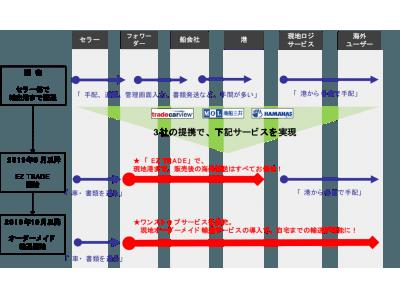 中古車輸出プラットフォーム「トレードカービュー」が商船三井とハマナスと提携!ワンストップ輸送サービス「EZ TRADE」を2019年9月より順次提供開始