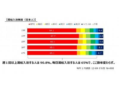 """日本在住外国人の入浴に関する実態・意識調査ニッポンの魅力は""""湯船""""にあり!?シャワー派から湯船派へシフトする在住外国人。一方、日本人は""""短め入浴""""が顕著に!"""