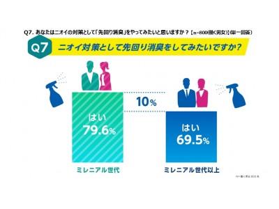 """< 働く男女800名 汗とニオイに関する調査 >「汗をかきやすい」人は7割、秋冬でも2人に1人は「汗かき」体質。8割は""""服についた汗のニオイが気になる""""と回答。"""