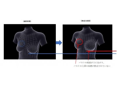 新研究!重力からバストを守るということ   日本初「無重力実験」によるバスト計測で判明!無重力状態でのバストは丸くなり、皮膚が伸ばされてない。