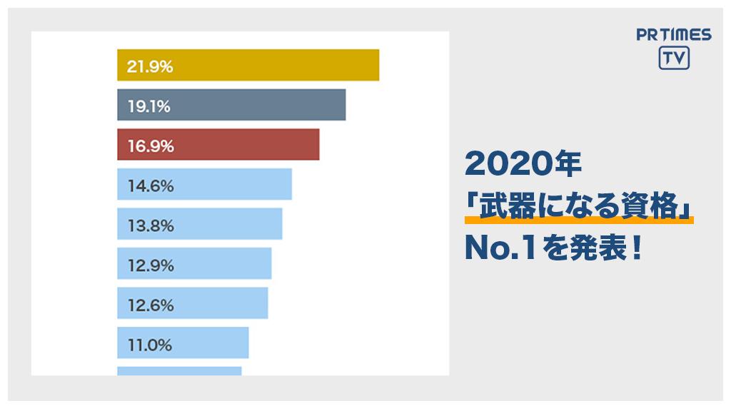 ユーキャン、「2020年のトレンド予測と資格取得に関する意識調査」を実施
